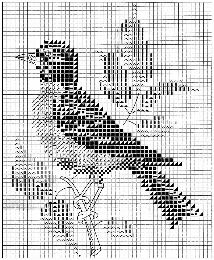 Robin Chart Pattern